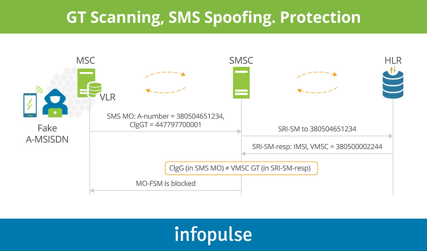 Gt-scanning, SMS Poofing, Protection - Infopulse - 5