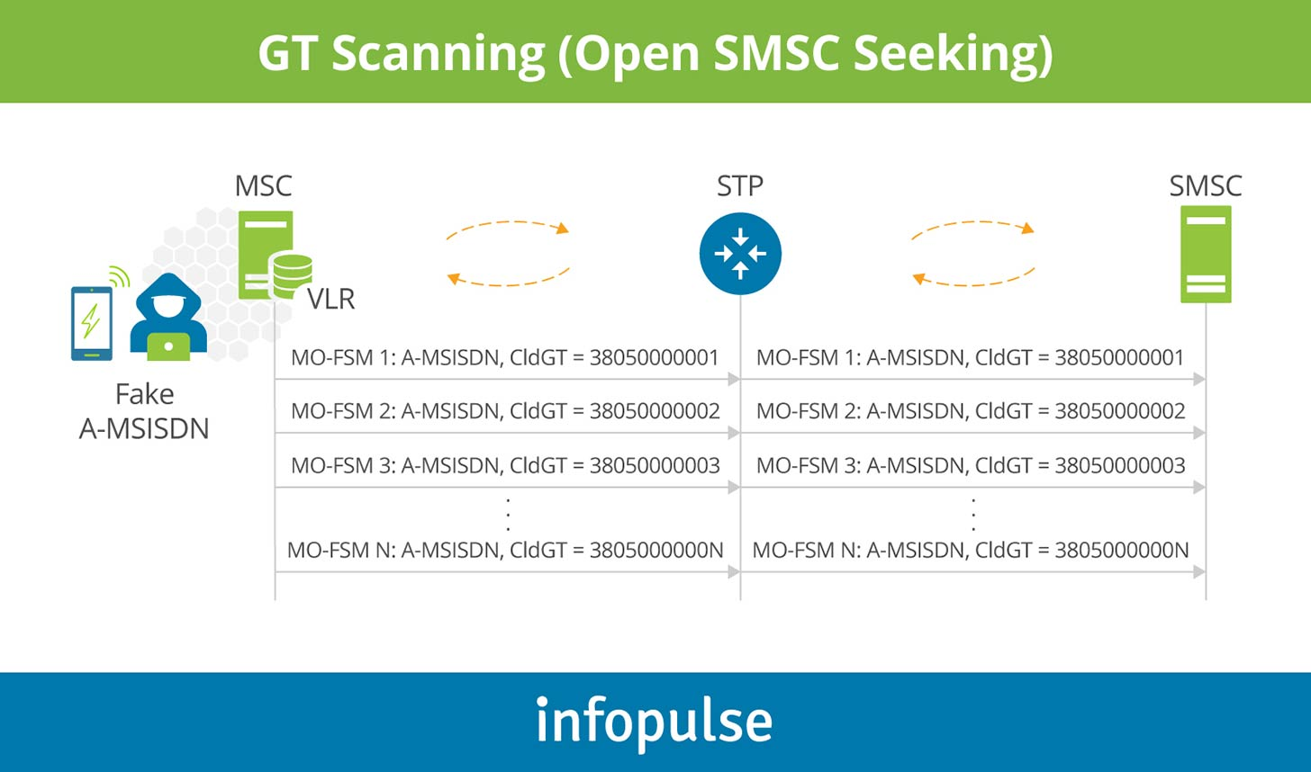 GT scanning - Infopulse - 3