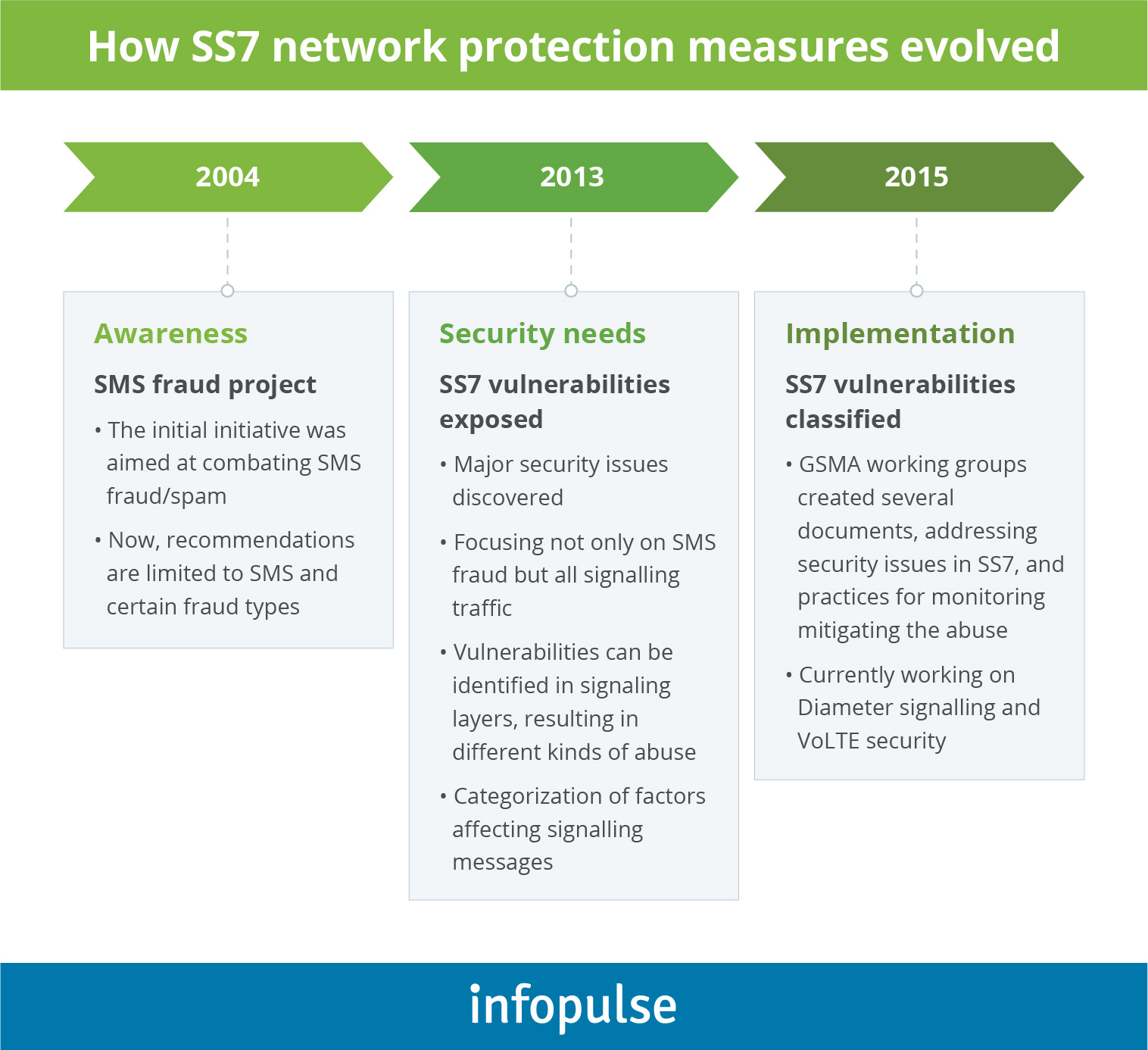 How SS7 network protection measures envolved - Infopulse - 1