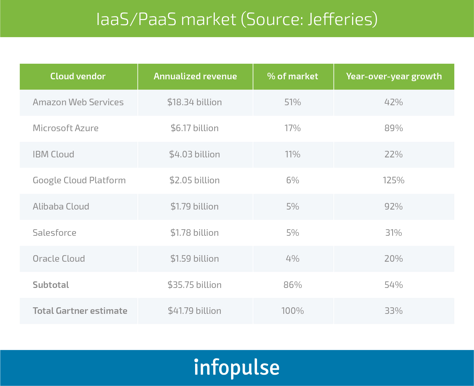 Choose the Best: AWS vs. Azure vs. Google Cloud Comparison - Infopulse - 1