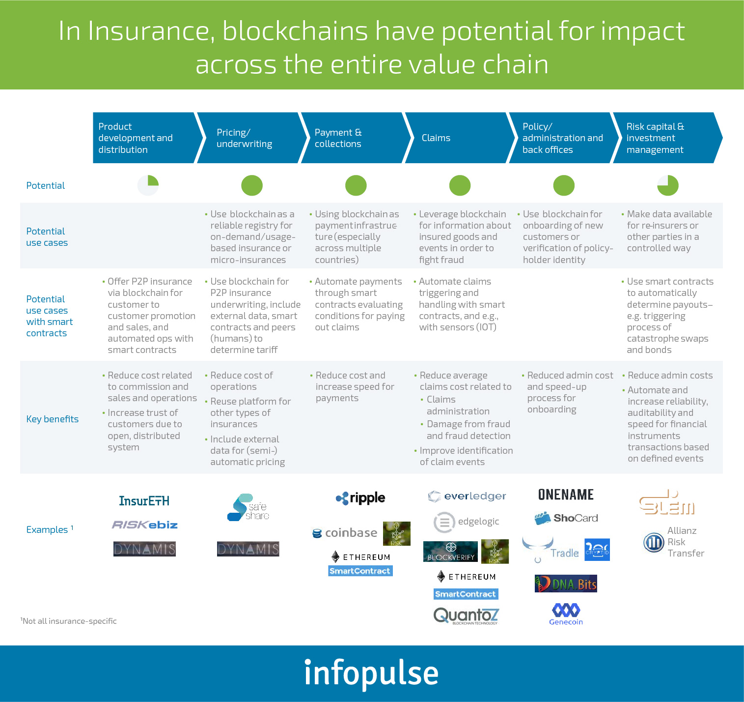 Optimizing the Insurance Industry with Blockchain  - Infopulse - 2