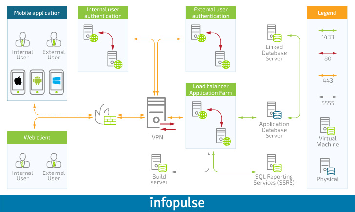 Enterprise Approach to Mobile Applications Development, Part 1: Studying Requirements - Infopulse - 175164