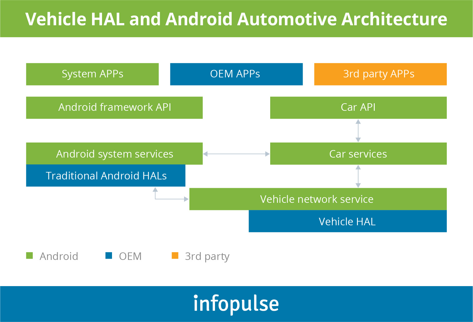 How to Build a Customer-Tailored Infotainment System Powered by Android Automotive OS? - 1