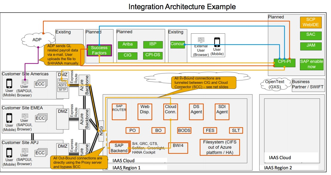 Hybrid Scenario: a Few Considerations on SAP S/4HANA Implementation - 6