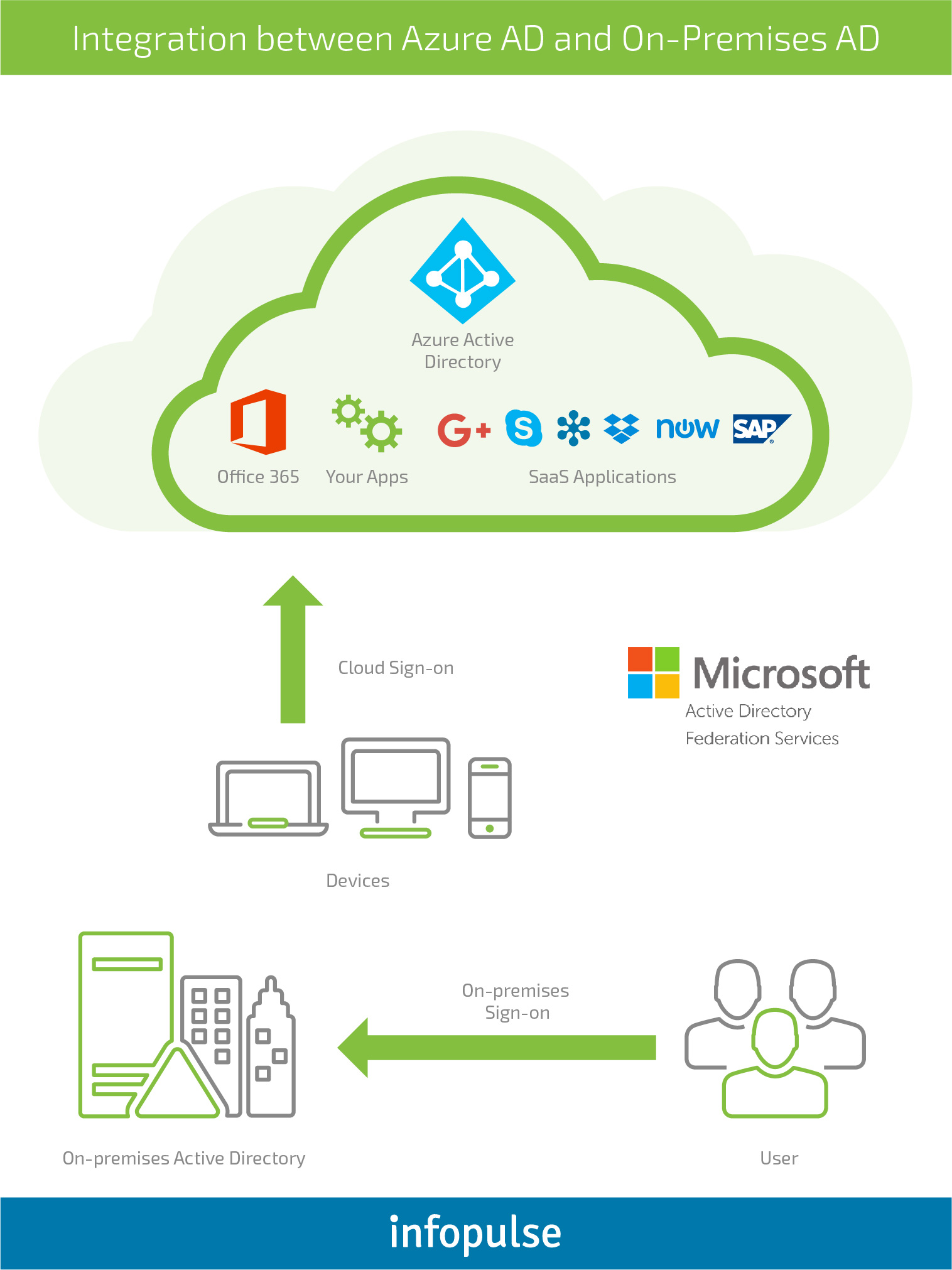 French IT Service Provider: Seamless Migration of IT Infrastructure to Azure - Infopulse - 1