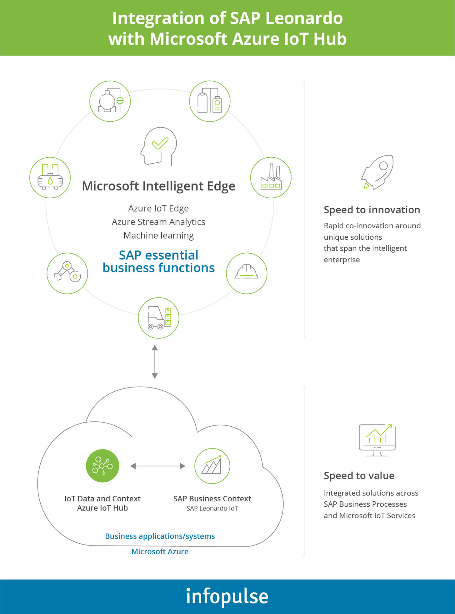 Microsoft intelligent edge diagram - 2