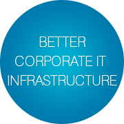 Corporate IT infrastructure transformation - Infopulse