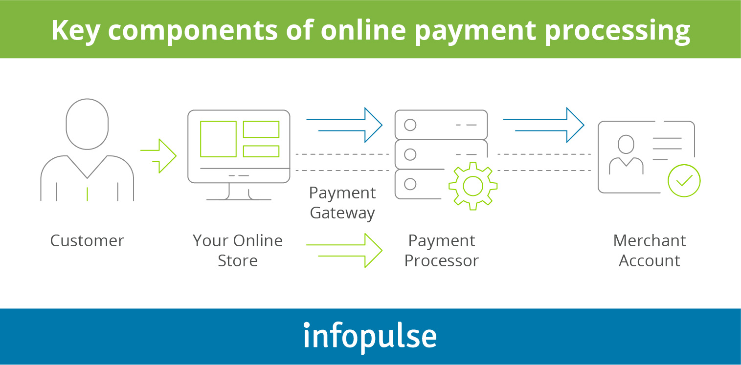 Overview of Payment Processing Trends and Top Solutions for Business - 3