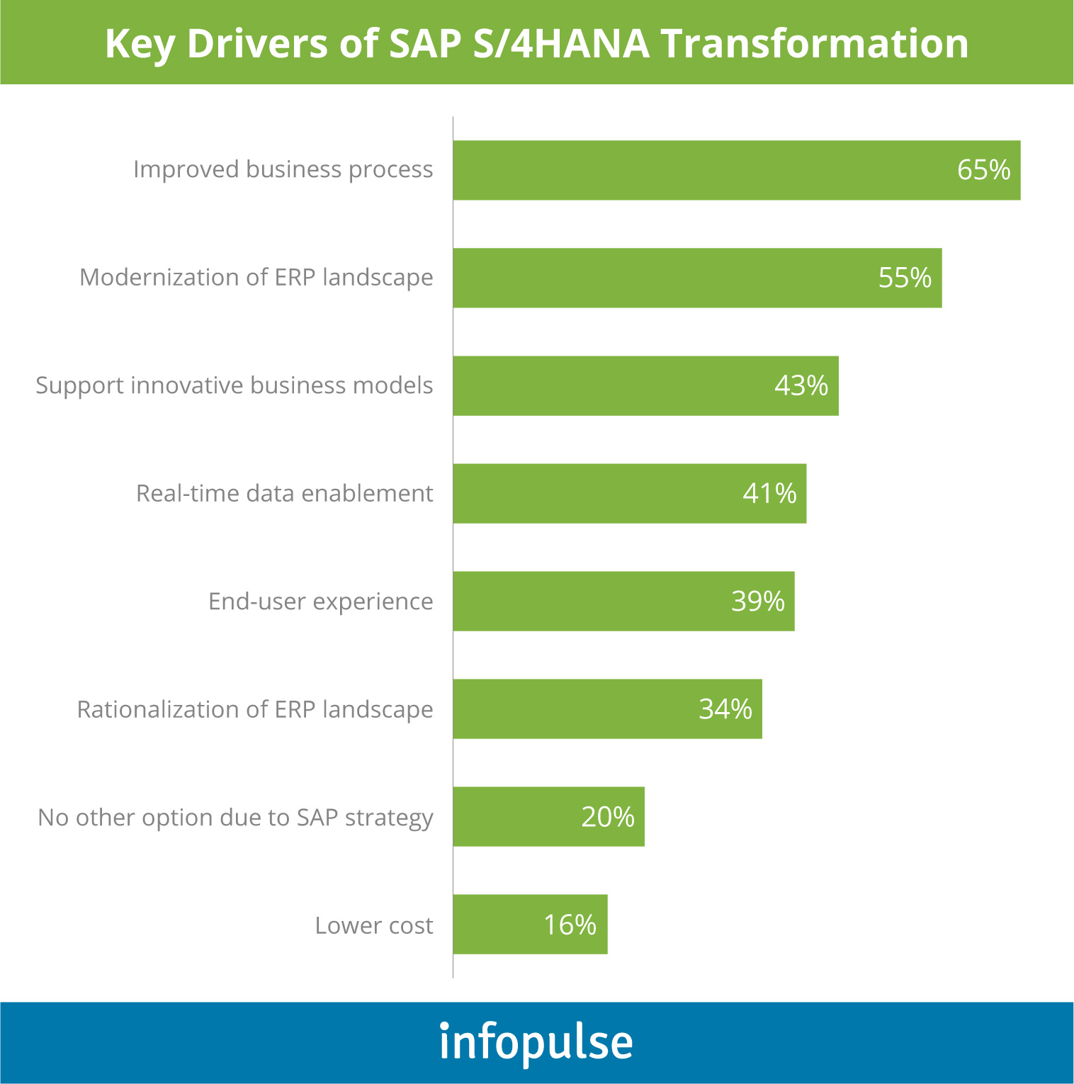 Hybrid Scenario: a Few Considerations on SAP S/4HANA Implementation - 3