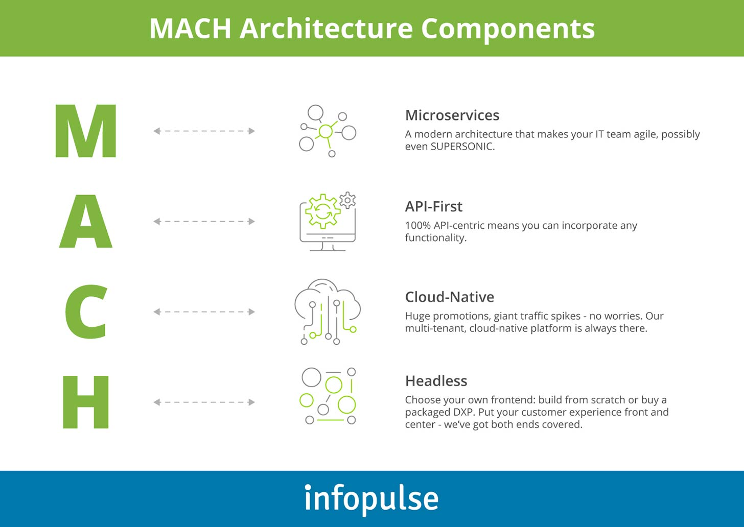 MACH Architecture Components - Infopulse - 1