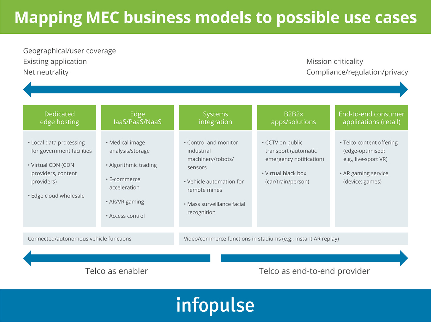 Mapping NEC Busibess Models to Possible use Cases - 4