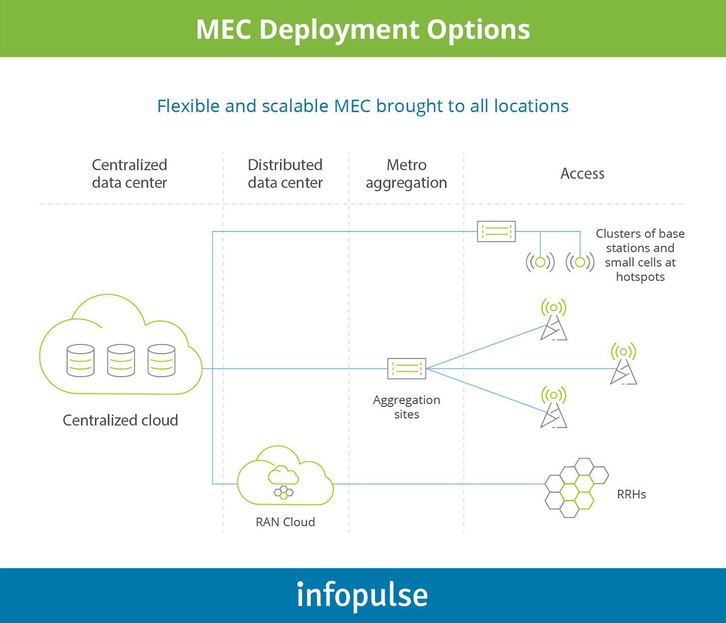 MEC Deployment options - Infopulse - 1