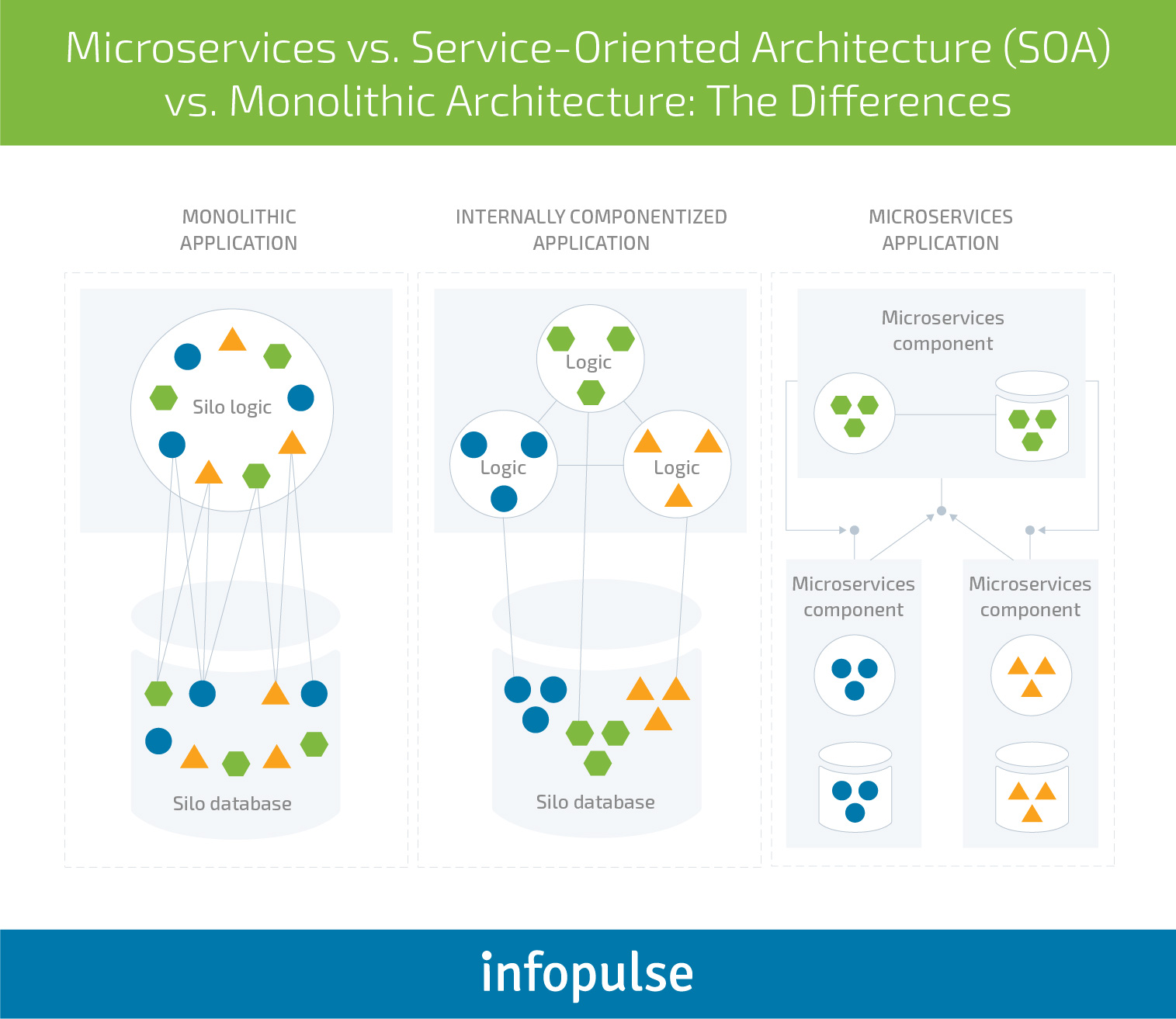 The Importance of Microservices Architecture for Modern Applications - Infopulse - 2