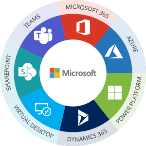Microsoft Dynamics 365 CRM Development, Integration, Migration Services - Infopulse