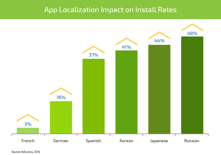 Mobile App Internationalization: Ways and Methods to Boost Revenue by 26% - Infopulse - 670542