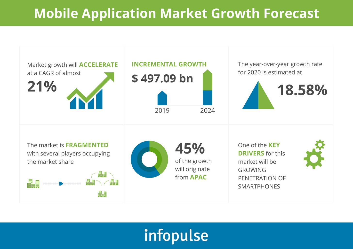 Mobile Application Market Growth Forecast - Infopulse - 1