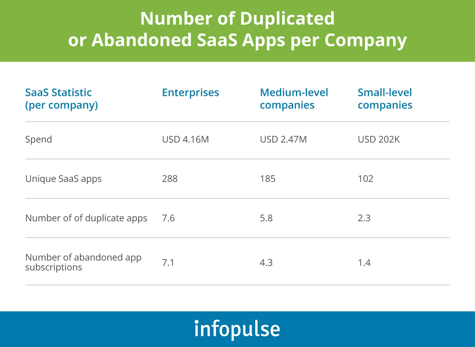 Number of Duplicated or Abandoned SaaS Apps per Company - Infopulse - 1