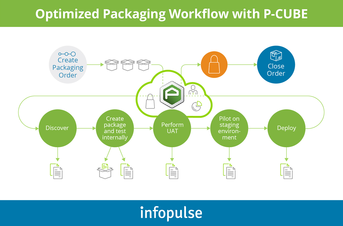 Optimized Packaging Workflow with P-CUBE  - Infopulse - 2