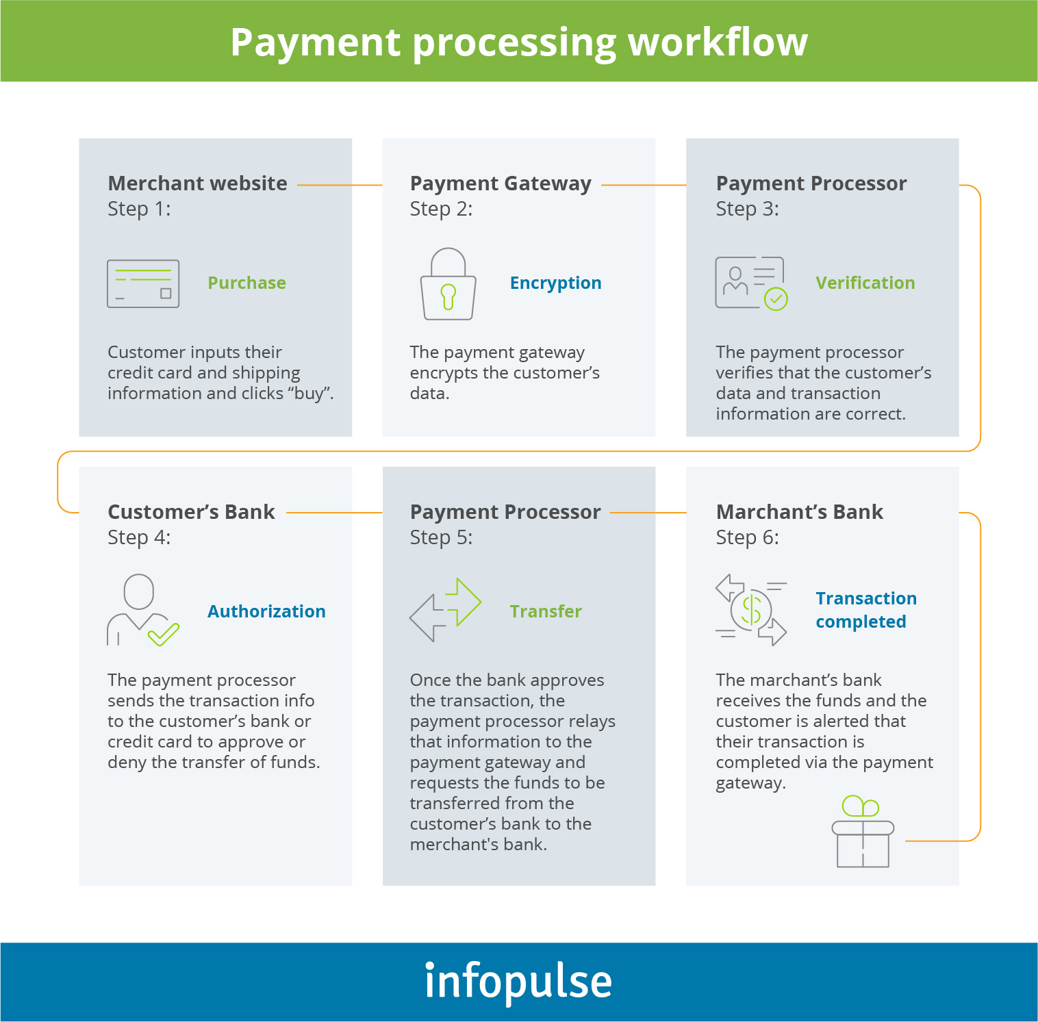 Overview of Payment Processing Trends and Top Solutions for Business - 2