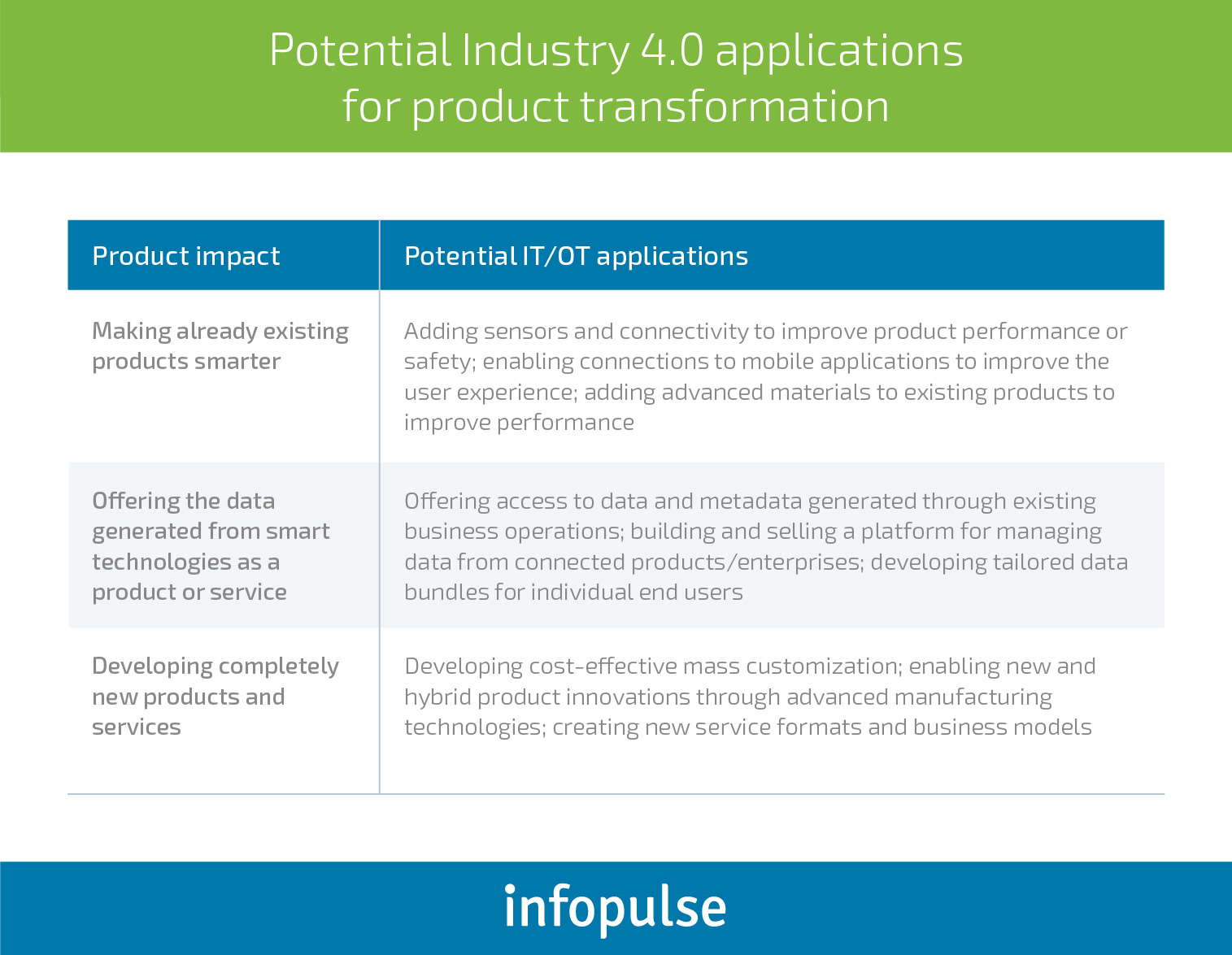 The Main Benefits and Challenges of Industry 4.0 Adoption in Manufacturing - Infopulse - 4