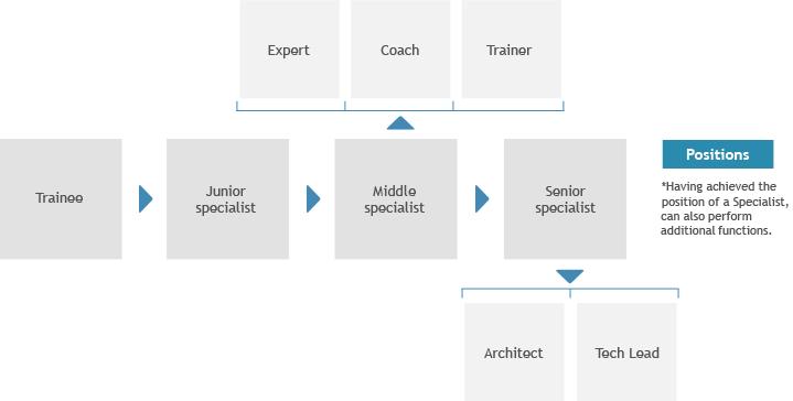 Career opportunities - Infopulse - 549749