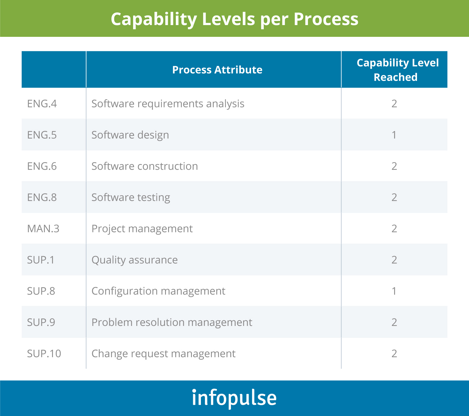 Infopulse Automotive Project is Officially ASPICE v2.5 Certified - 2 - Infopulse