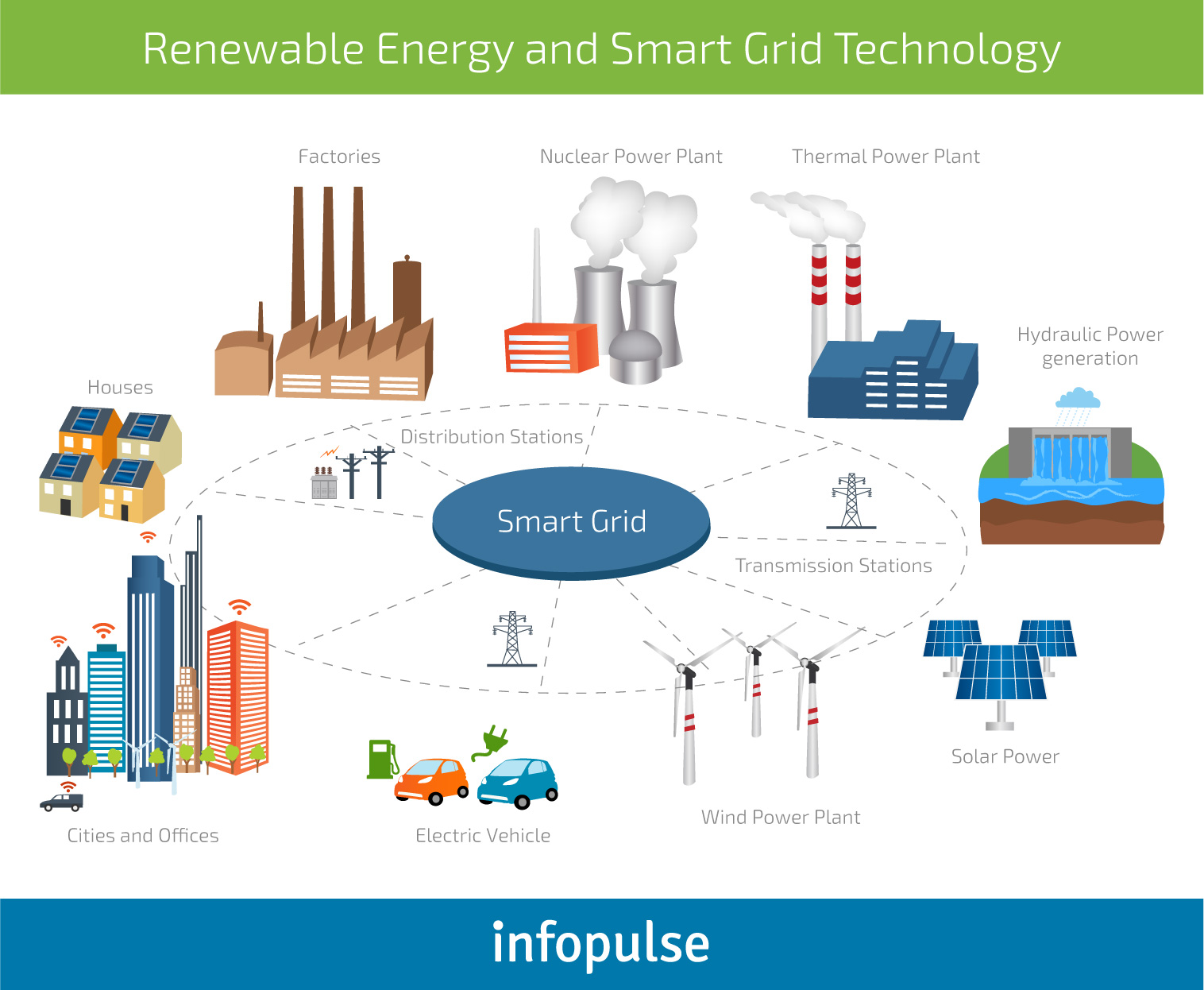 The Future of Renewable Energy: IT Solutions by Industry - 3