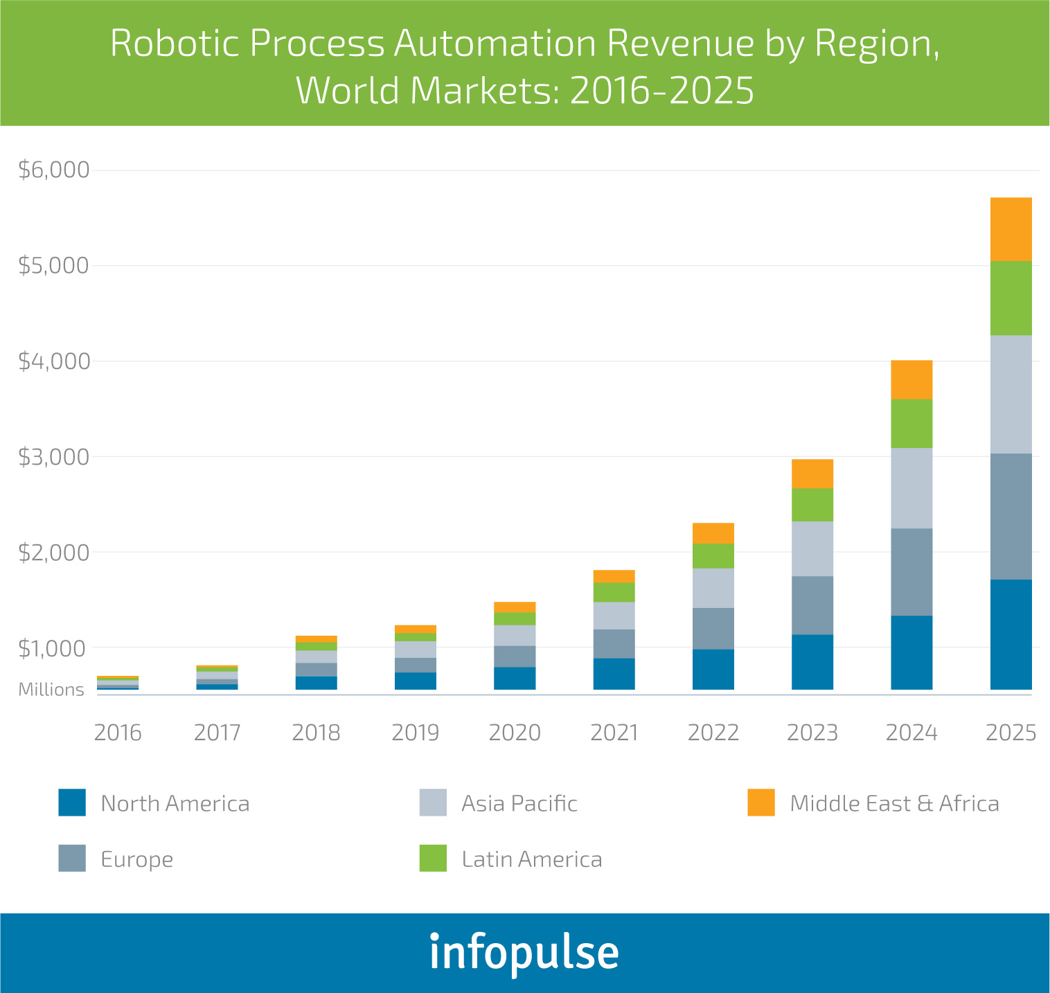 How RPA and AI Revolutionize the Banking & Finance Industry - Infopulse - 1