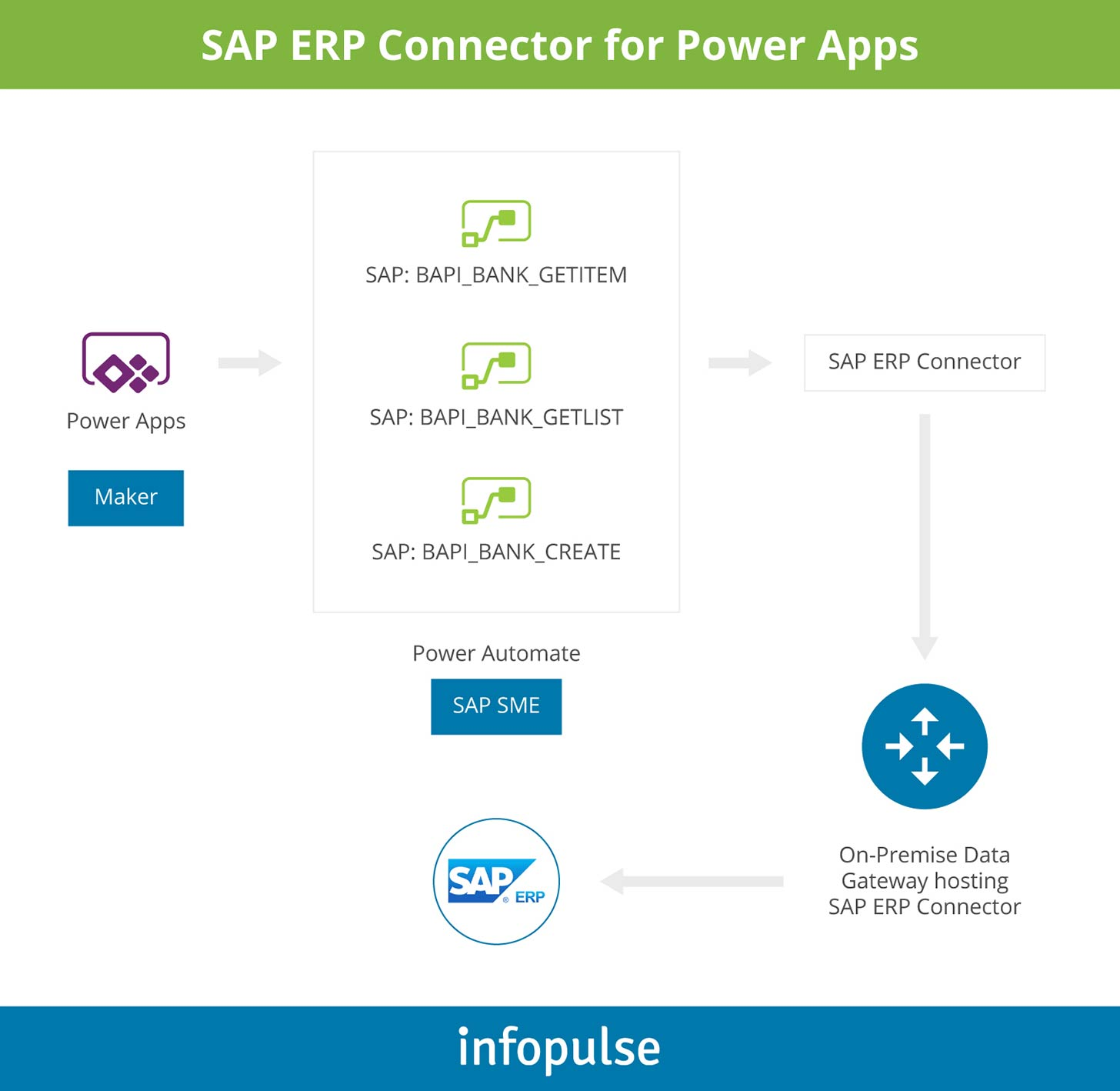 SAP ERP Connector for Power Apps - Infopulse - 1