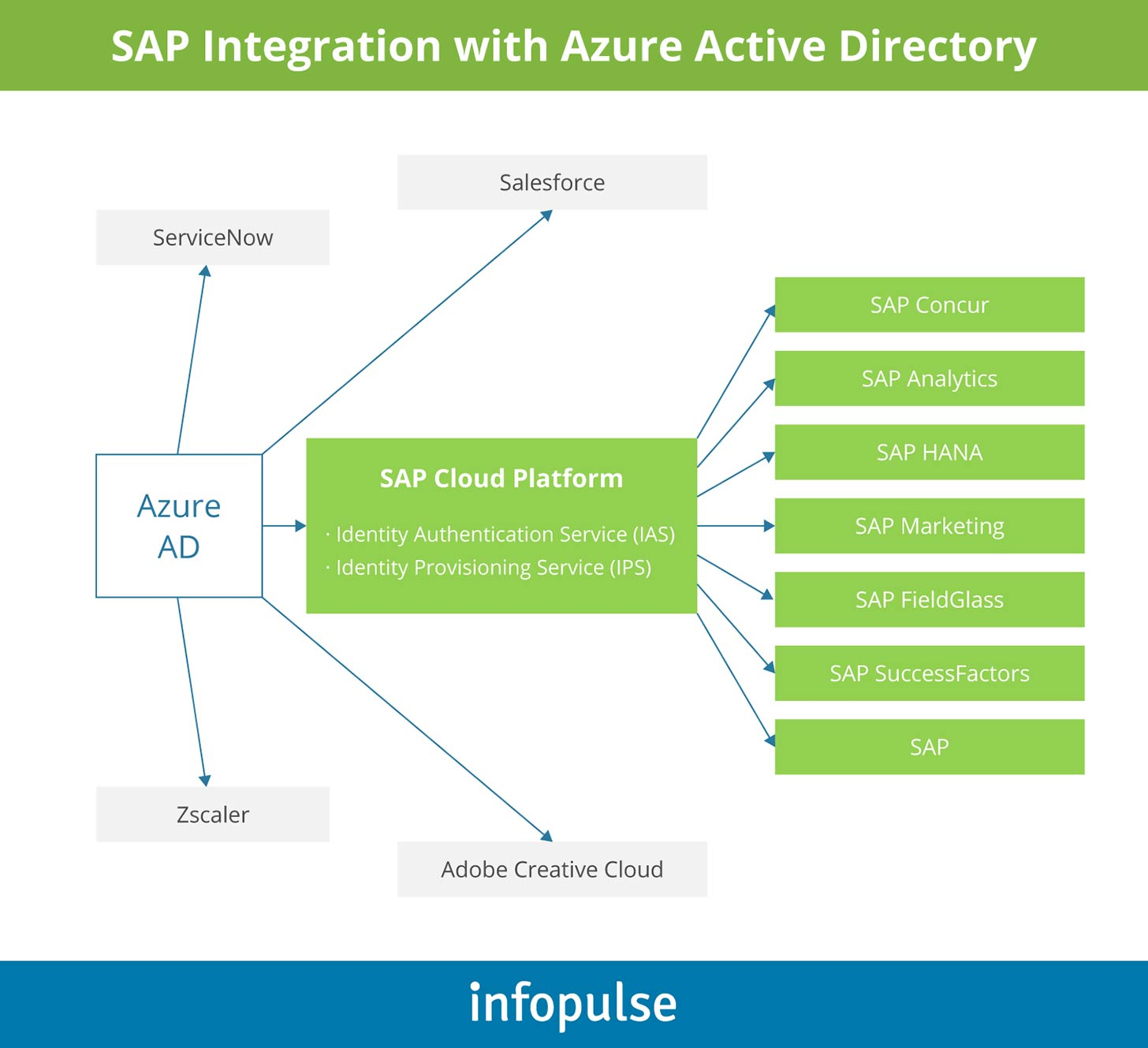 SAP Integration with Azure Active Directory - Infopulse - 1