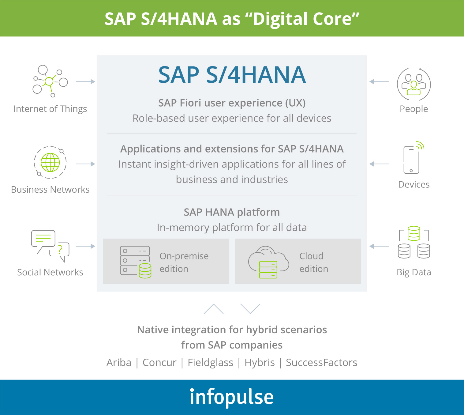 Hybrid Scenario: a Few Considerations on SAP S/4HANA Implementation - 1