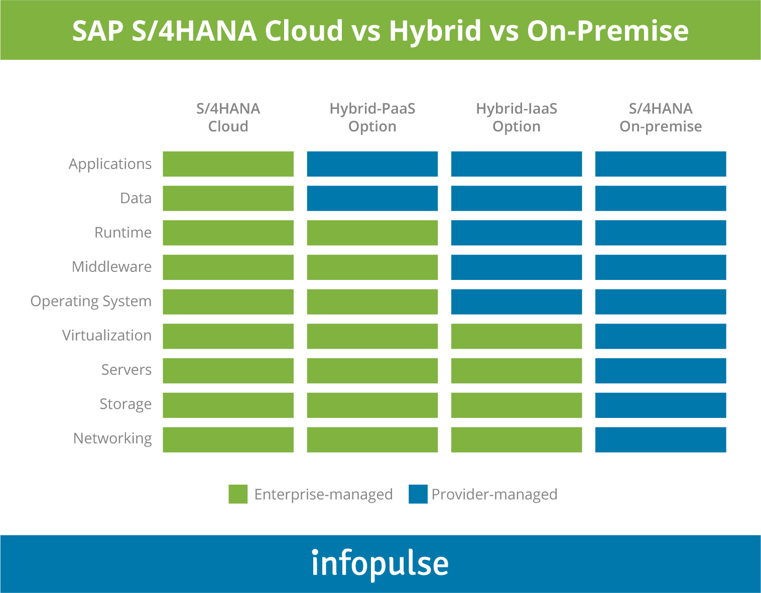 Hybrid Scenario: a Few Considerations on SAP S/4HANA Implementation - 2