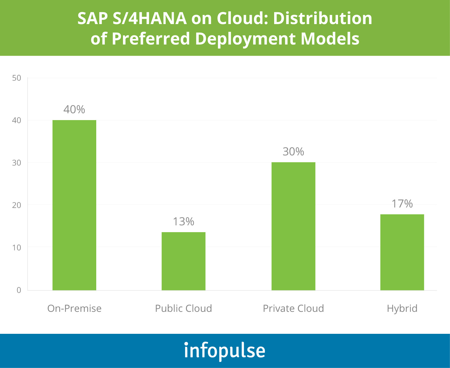 Hybrid Scenario: a Few Considerations on SAP S/4HANA Implementation - 5