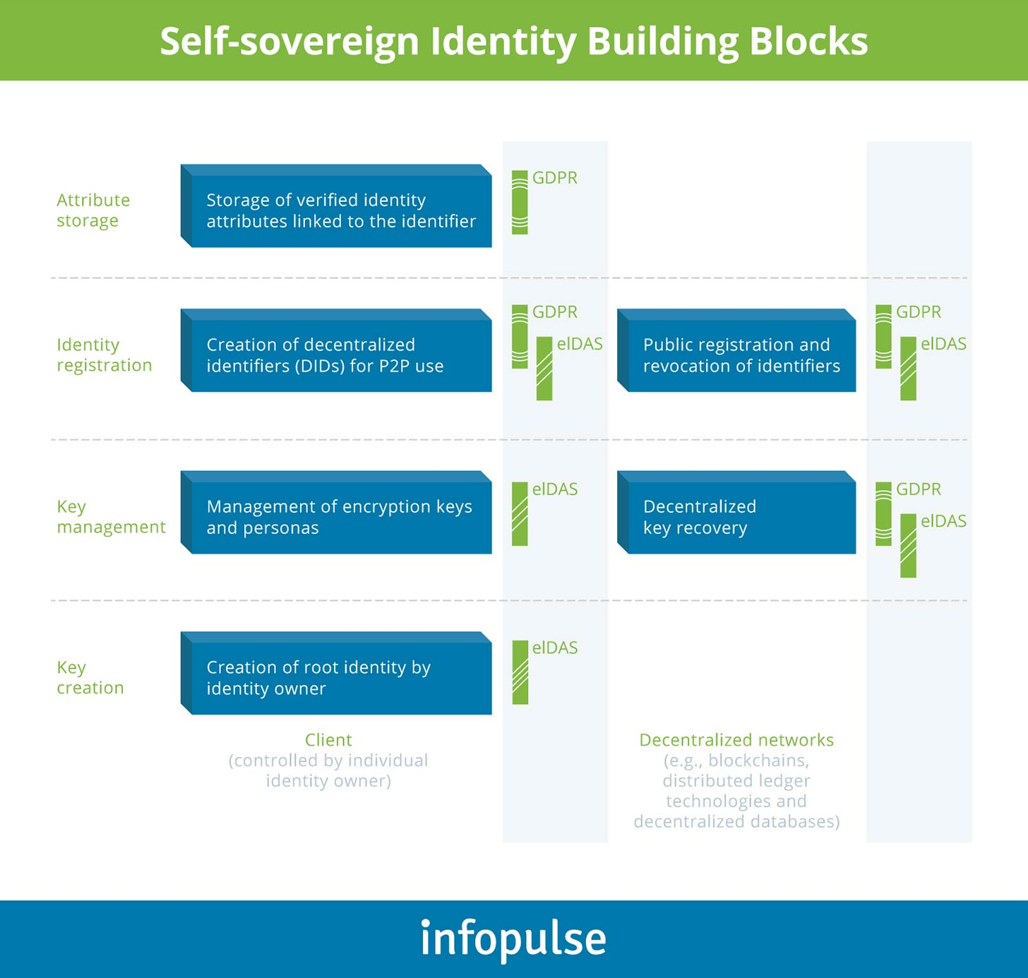 self-sovereign-identity-building-blocks - Infopulse - 1
