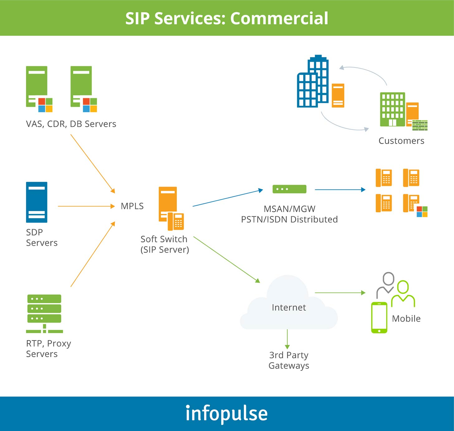 SIP Services: Commercial - 2