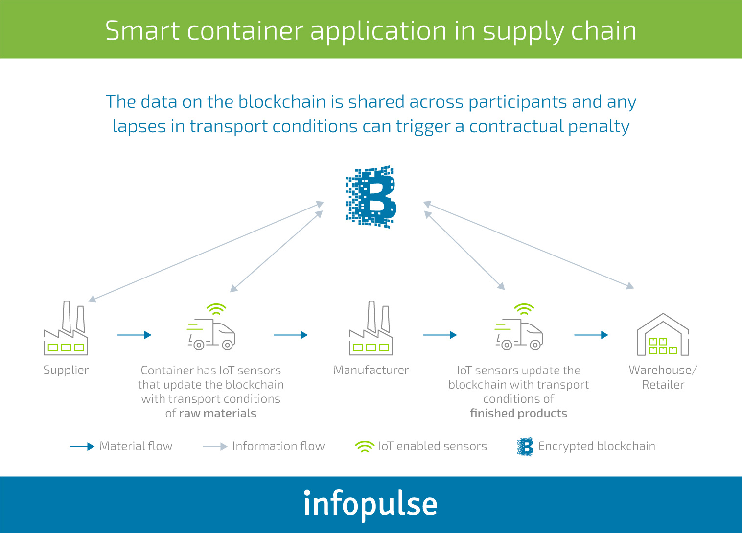 Blockchain in Manufacturing: Challenges of Adoption and Use Cases - Infopulse - 3