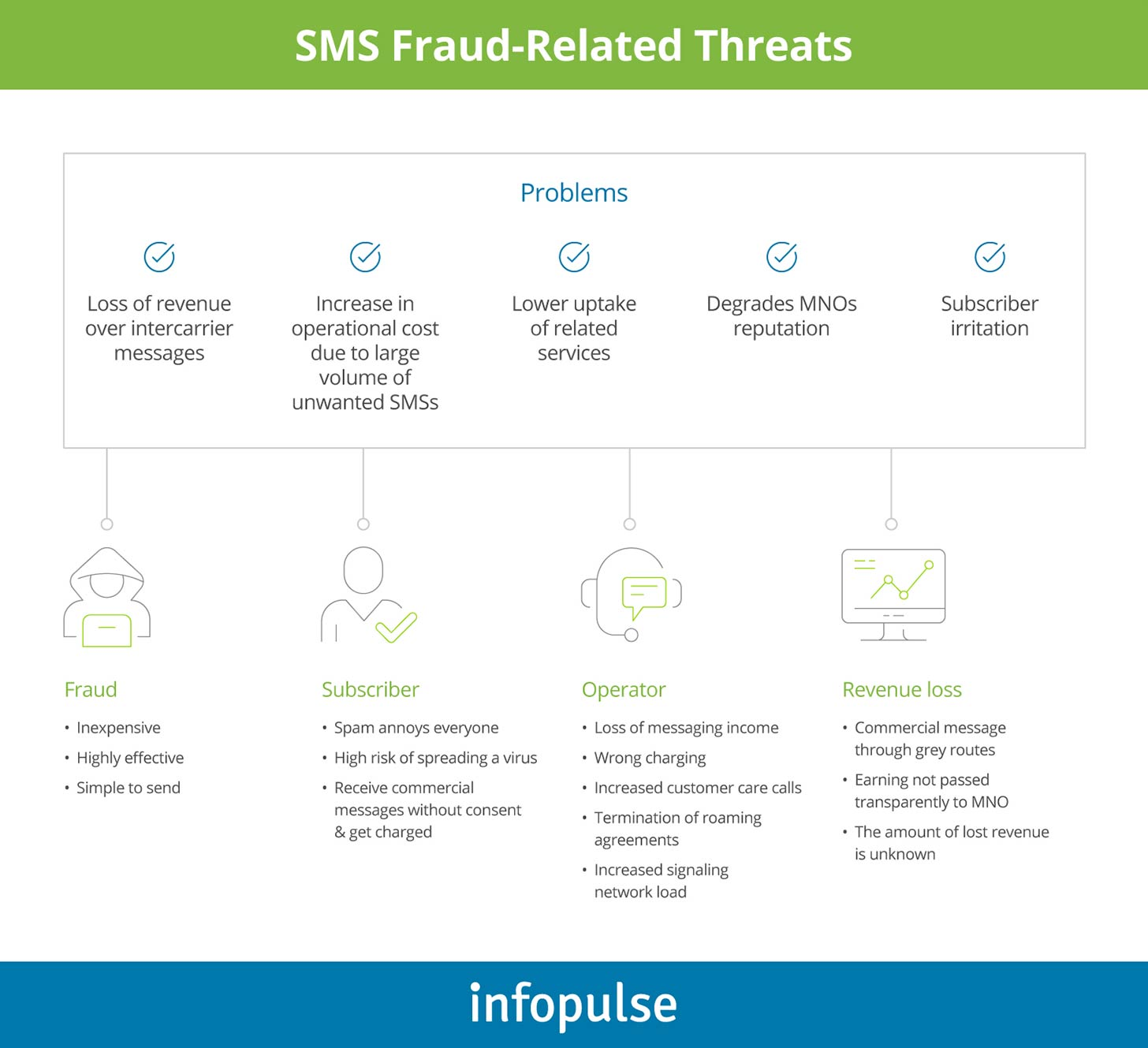 SMS Fraud-Related Threats  - Infopulse - 2
