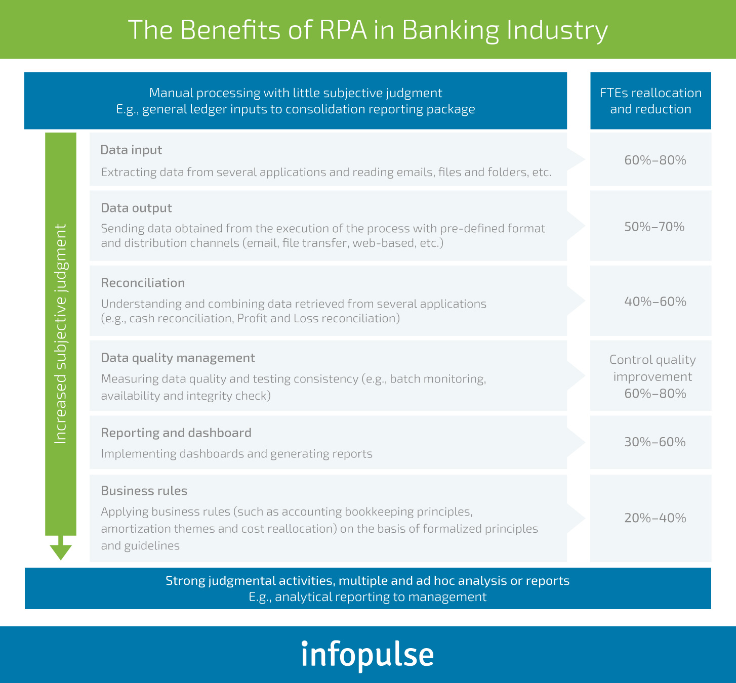 Cross-Industry Benefits of Robotic Process Automation (RPA) - Infopulse - 1
