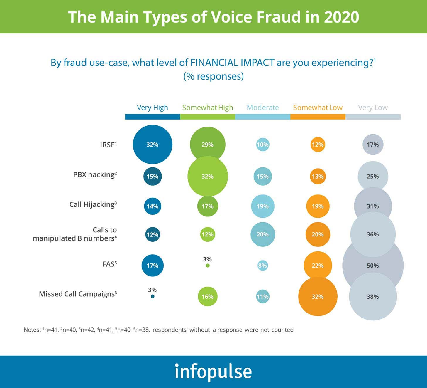 The Main Types of Voice Fraud in 2020 - Infopulse - 1