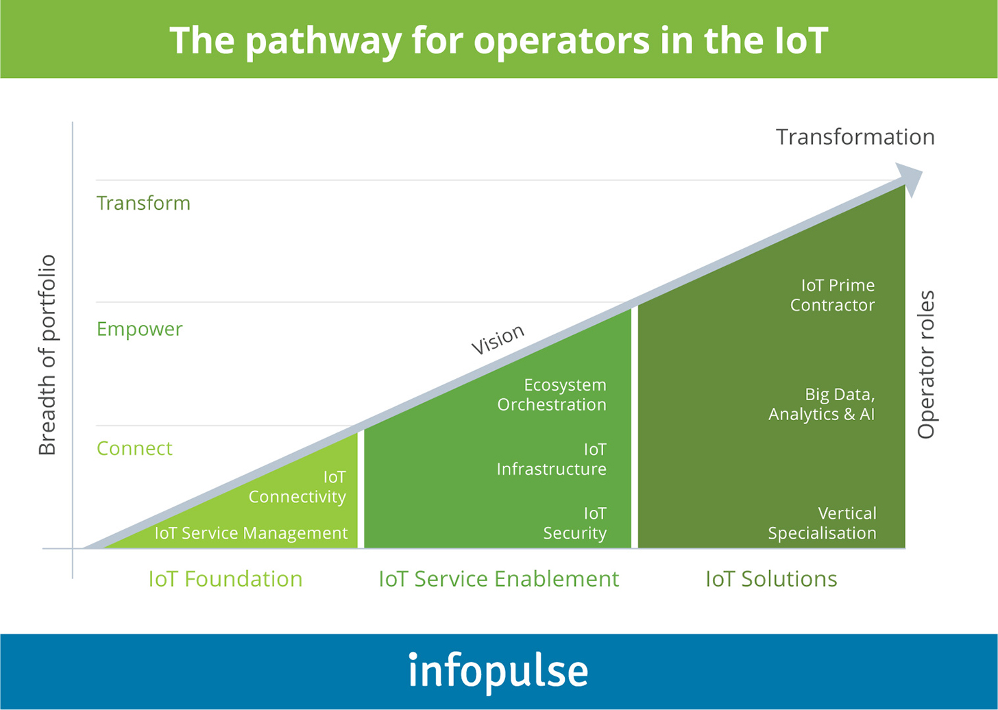 The Pathway for Operators in the IoT - 2