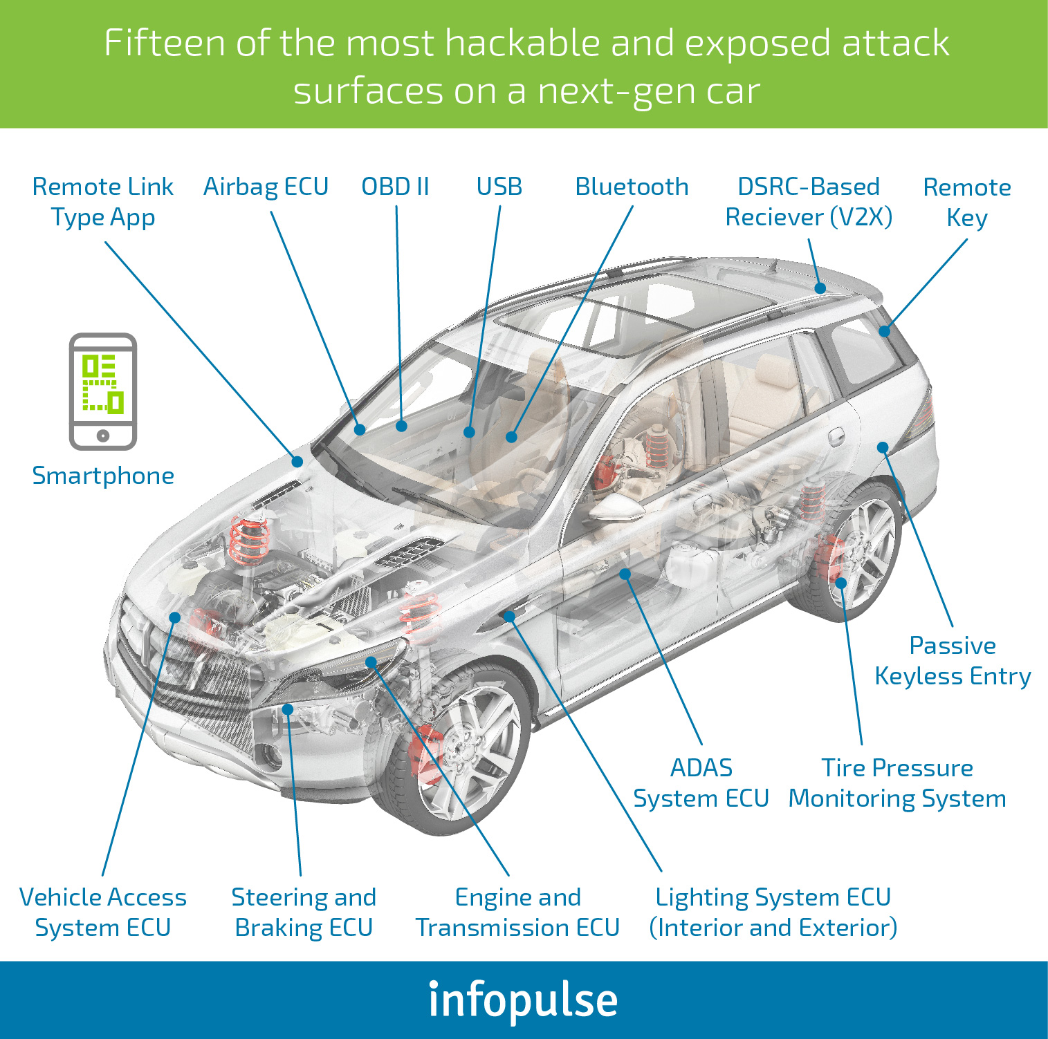 How to Ensure Automotive Cybersecurity in the Next-Gen Vehicles [Part 1] - Infopulse - 016380
