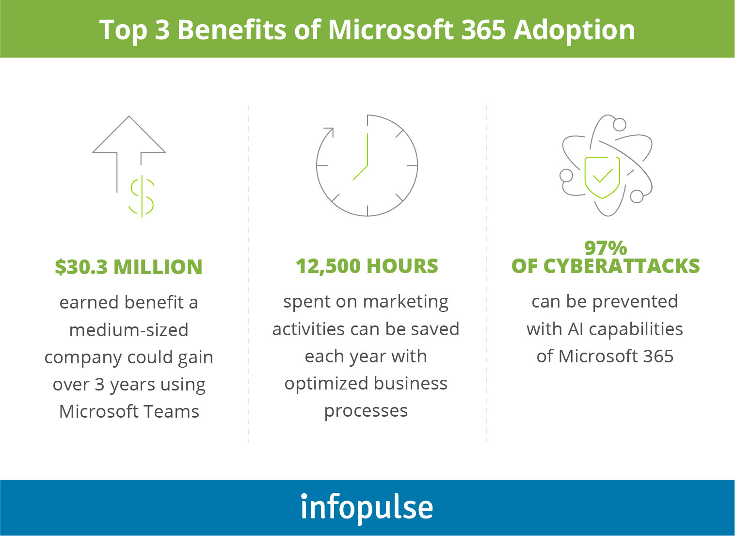Microsoft 365 Migration and Adoption - Infopulse - 2