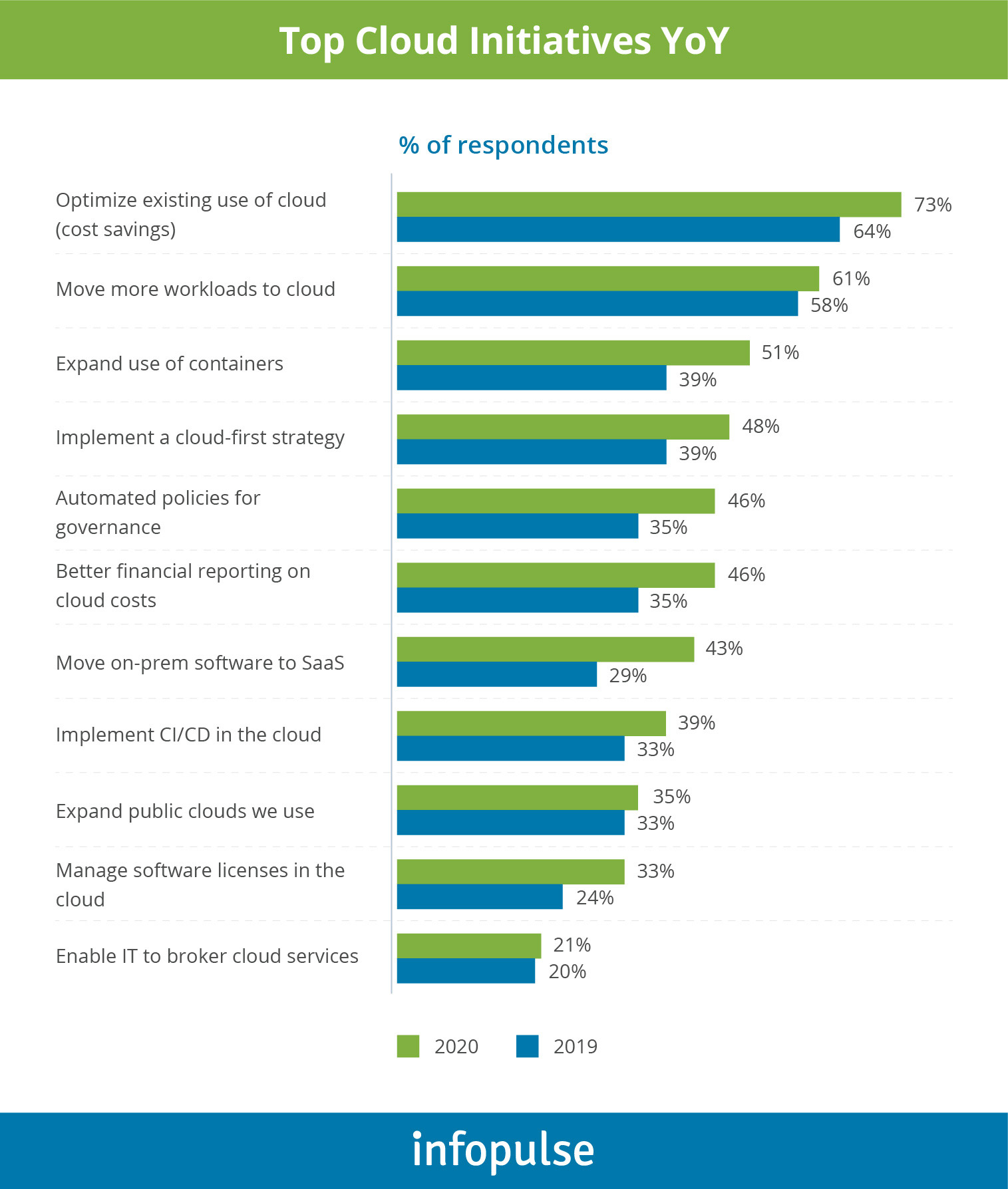 Top Cloud Initiatives from YoY - 3