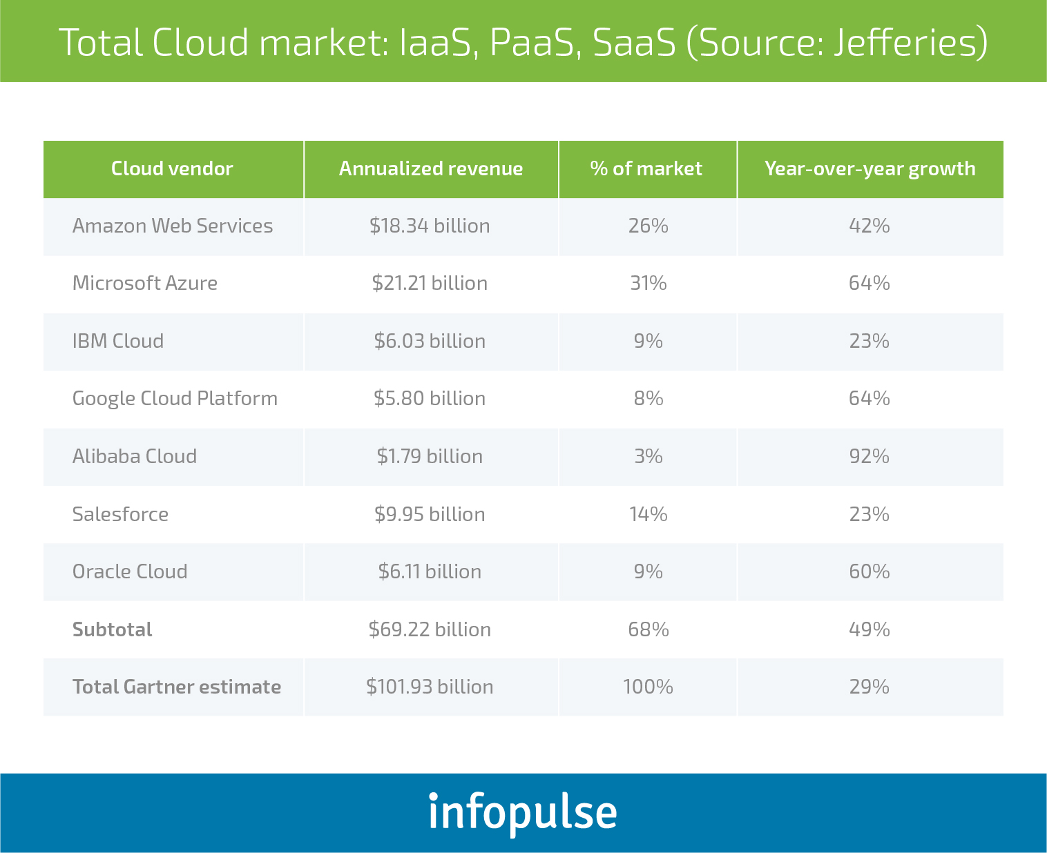 Choose the Best: AWS vs. Azure vs. Google Cloud Comparison - Infopulse - 2