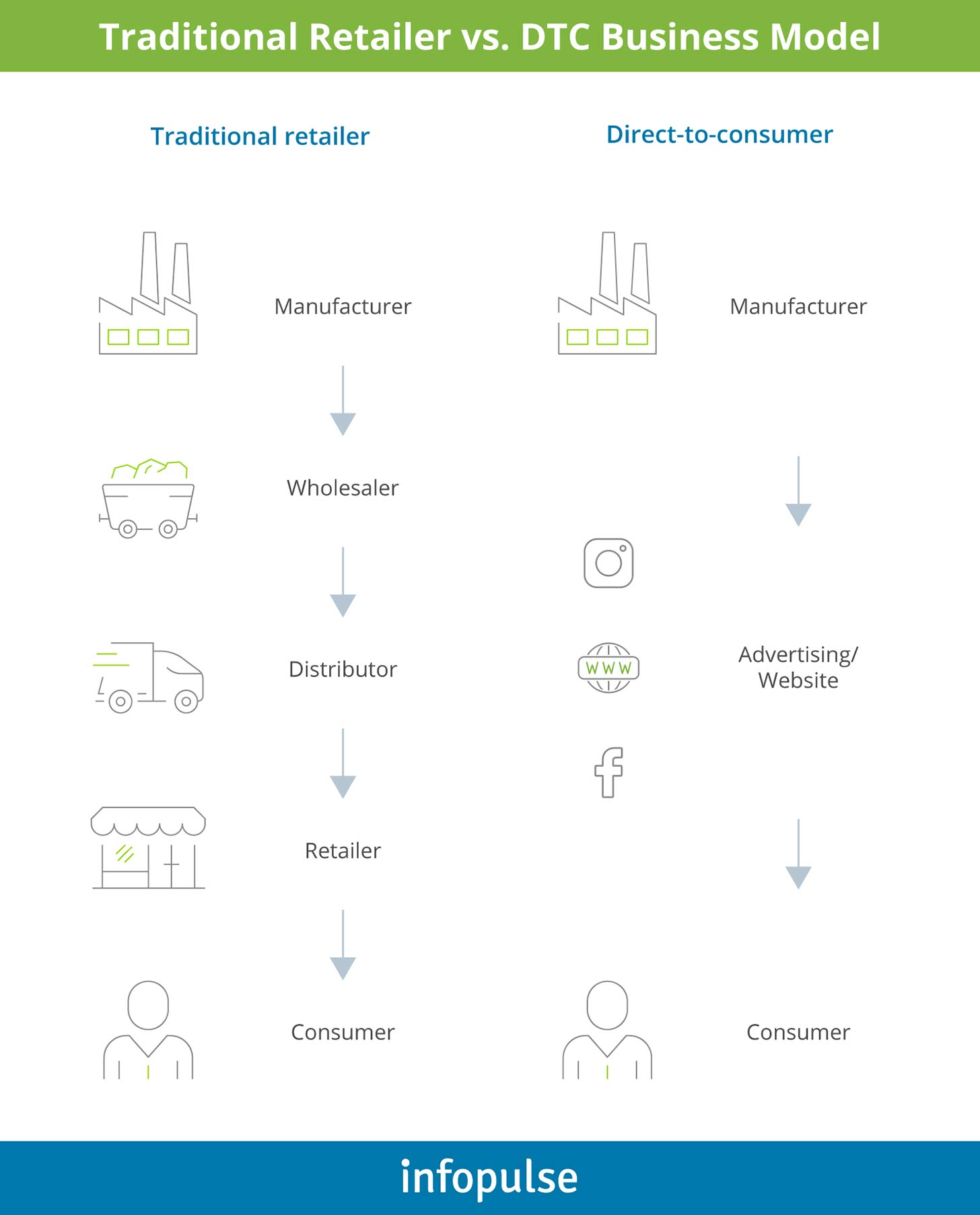 Traditional Retailer vs. DTC Business Model - Infopulse - 1