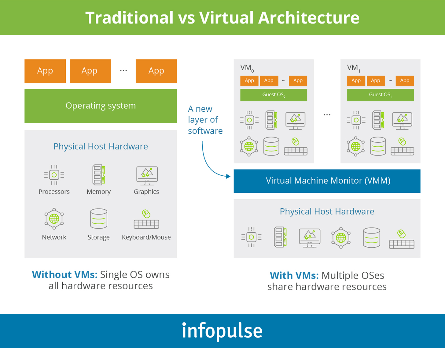 Traditional vs Virtual Architecture  - Infopulse - 1