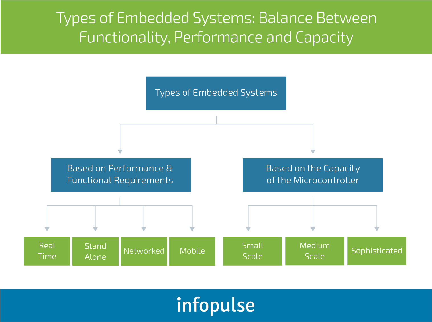 Challenges and Issues of Embedded Software Development - Infopulse - 2