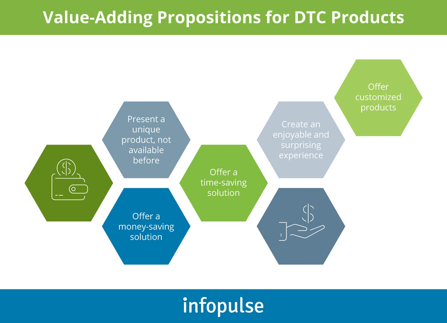 Value-Adding Propositions for DTC Products - Infopulse - 1