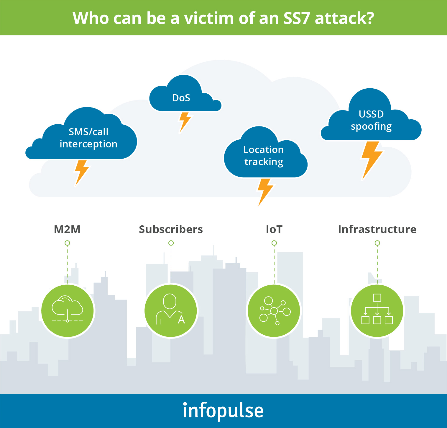 Who can be a victim of an SS7 attack - Infopulse - 5