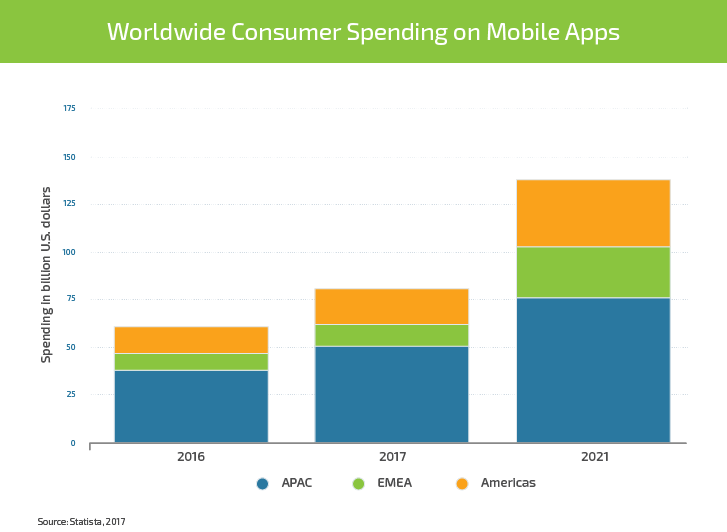 Mobile App Internationalization: Ways and Methods to Boost Revenue by 26% - Infopulse - 676325